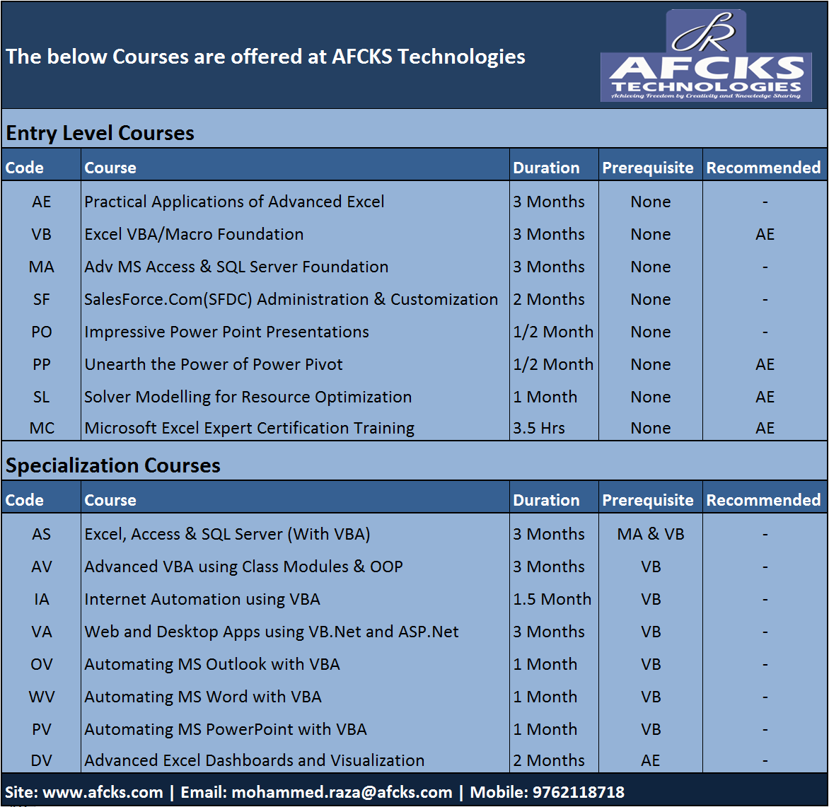 Courses Offered Afcks Technolgies