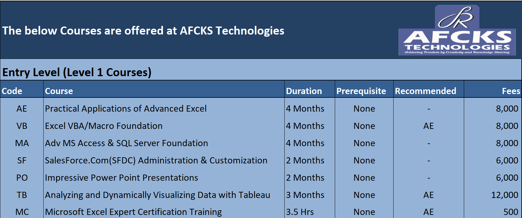 Courses Offered - AFCKS Technolgies